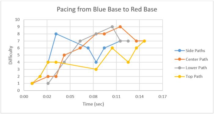 Pacing graph